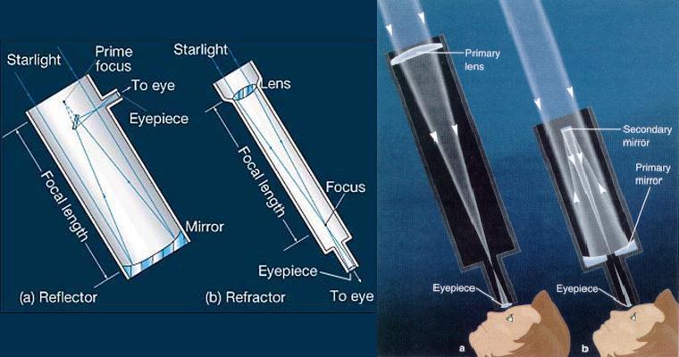 How do reflecting telescopes work